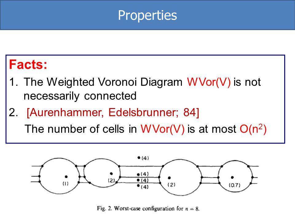 Properties Facts: The Weighted Voronoi Diagram WVor(V) is not necessarily connected. [Aurenhammer, Edelsbrunner; 84]